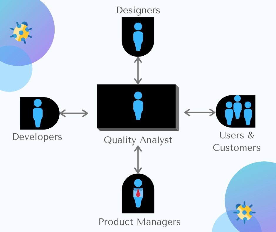 Role of a Quality Analyst in bug fixing