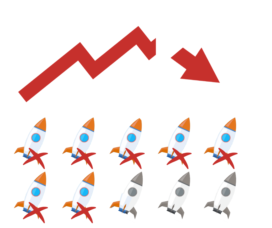 internet startups fail due to unanticipated scaling.