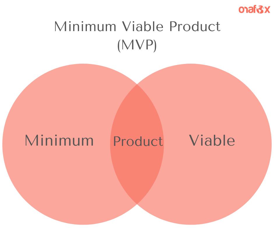 Minimum Viable Product circle representation